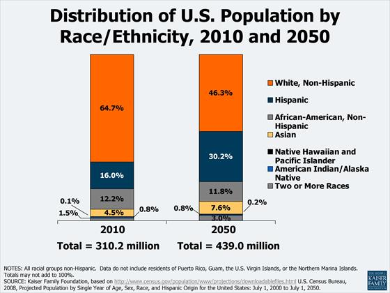 pew chart about race and ethnicity showing a decline in the proportion of the u.s. population that is white