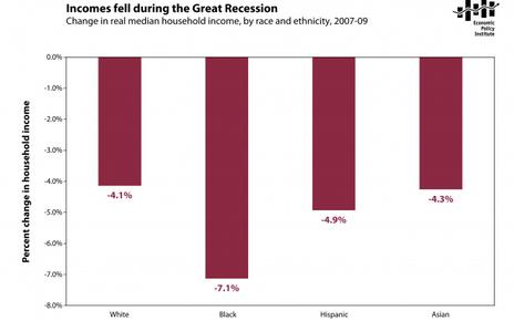 Chart showing the recession had a greater impact on black, Hispanic, and Asian household incomes than white households