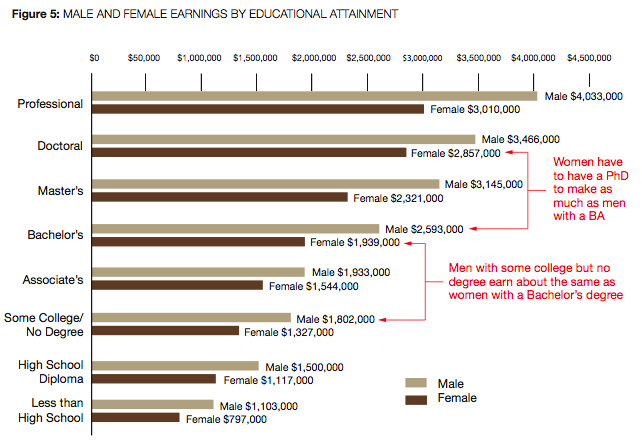 Chart showing male and female earnings by educational attainment