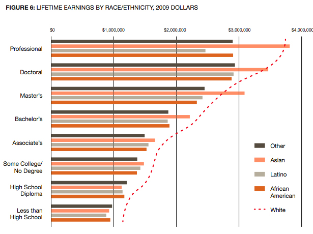 Chart showing earnings by race and educational attainment