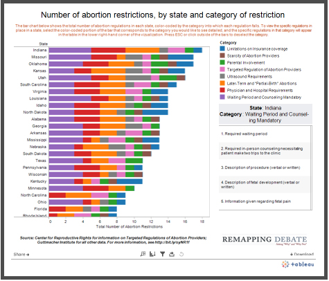 Graph of state-by-state abortion restrictions