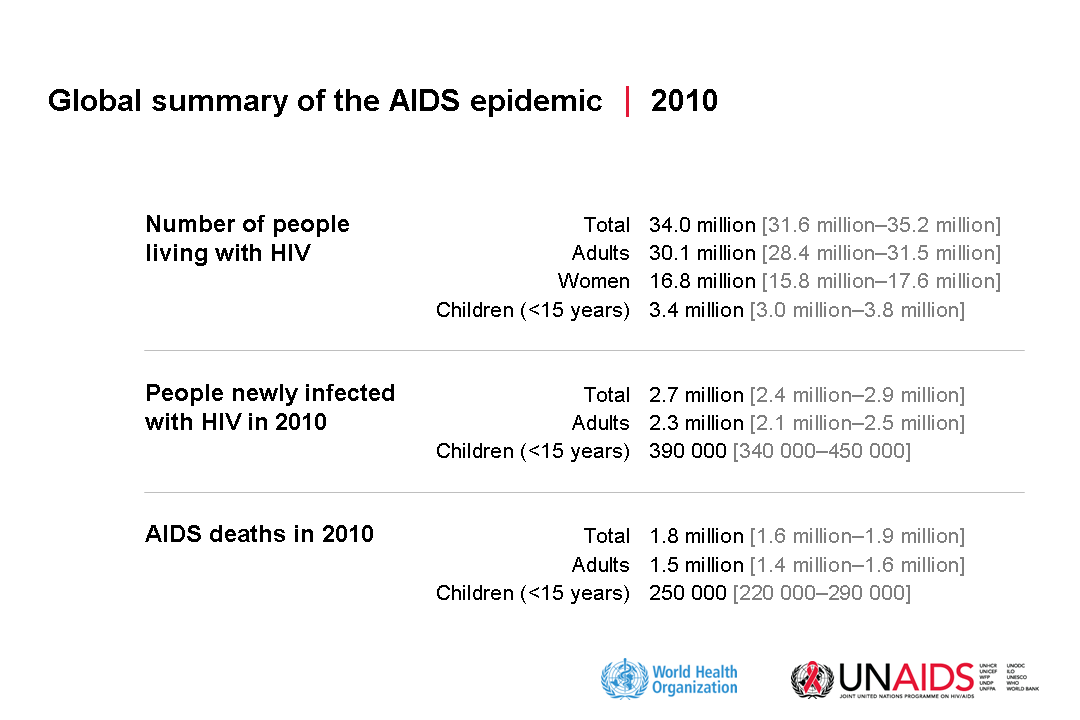 AIDS statistics from WHO