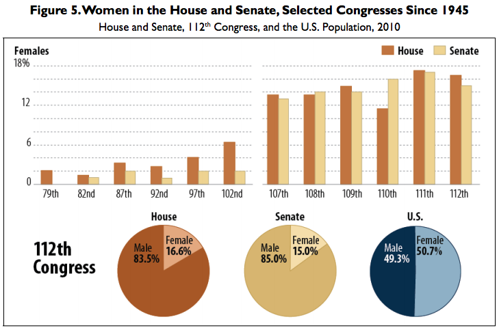 graphic on percentage of women in congress