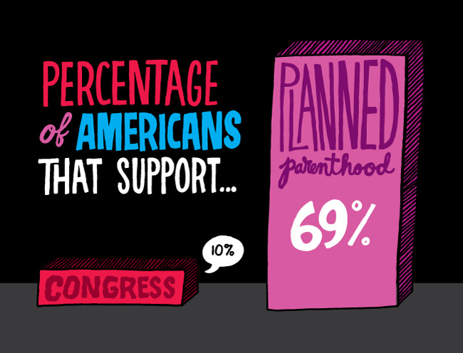 percentage of americans that support congress: 10%, planned parenthood: 69%