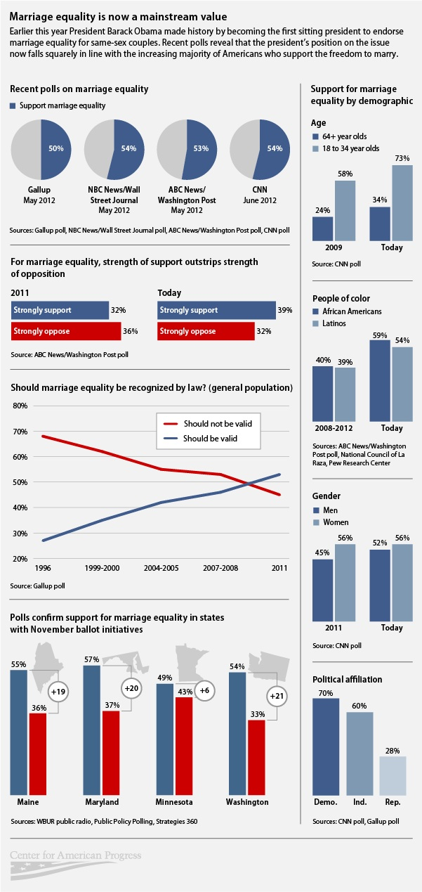 marriage_equality_infographic