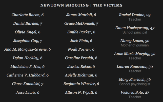 names of the sandy hook shooting victims