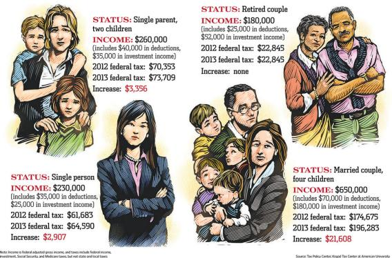 Infographic showing the fiscal cliff's impact on a variety of affluent demographics.