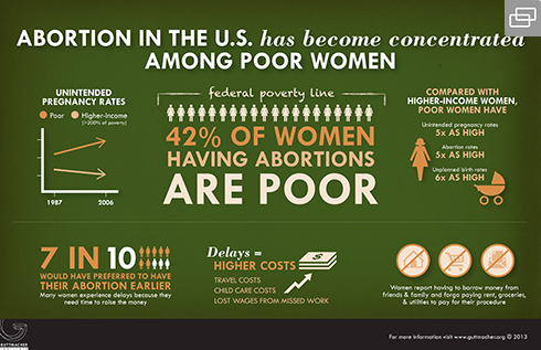 guttmacher infographic on abortion