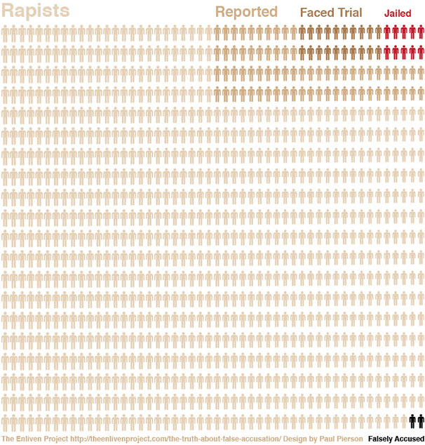 Infographic showing number of rapists, reported rapists, those who face trial, those jailed, and those falsely accused