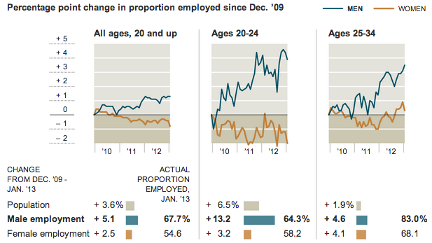 charts comparing men's and women's workforce participation