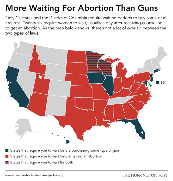 map of waiting periods for guns and abortions