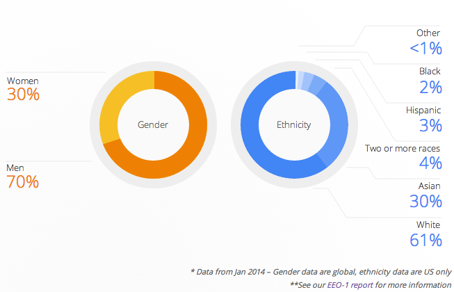 google workforce diversity chart by gender and ethnicity