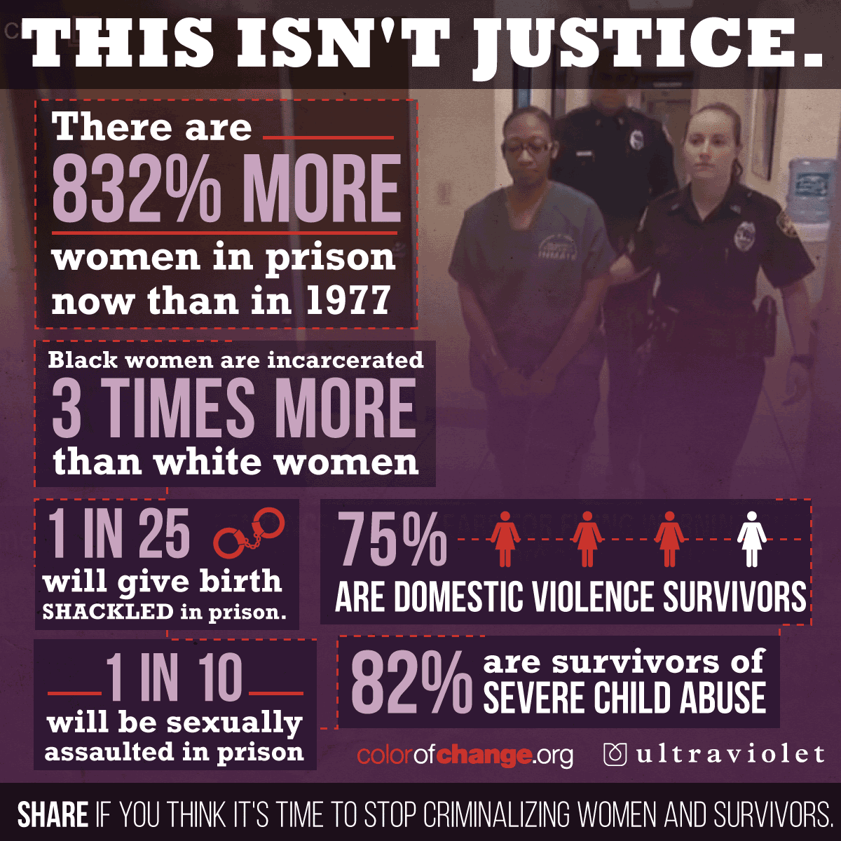 Act 1 In 10 African Americans Strongly >> Infographic Of The Day The Incarceration Of Domestic Abuse Survivors