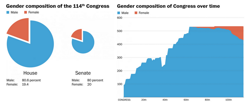 gender composition of 114th Congress and over time