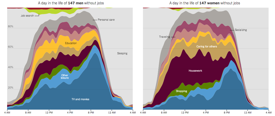 time use charts of unemployed women and men