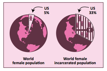 chart of US women's prison pop vs. the world's