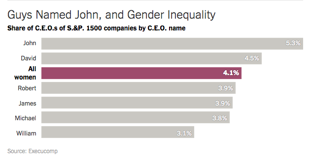 chart of companies run by women vs. male names