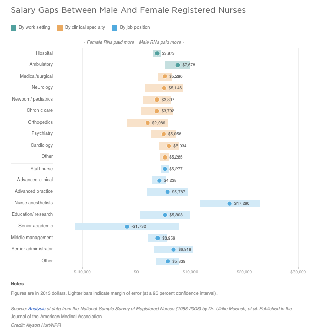 chart of male and female registered nurses' pay