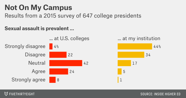 chart of college presidents views on campus sexual assault