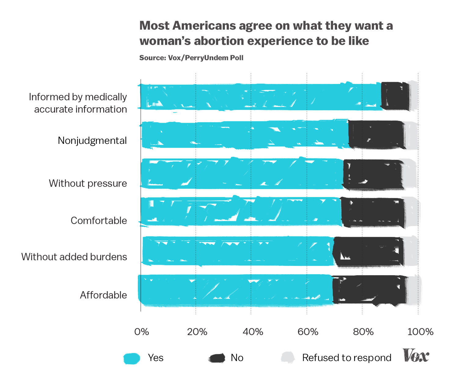 chart of Americans views on how the abortion experience should be