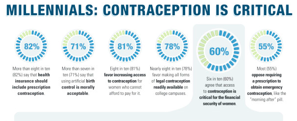 chart of millennials views on contraception