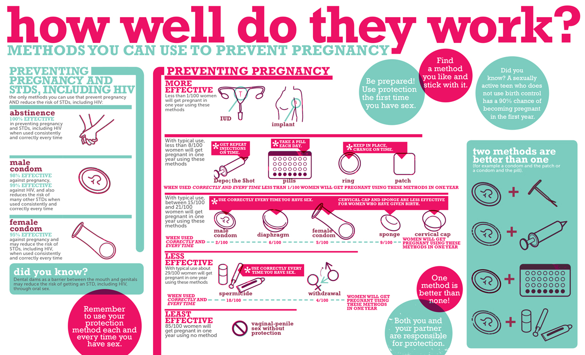 how well do they work? birth control options chart
