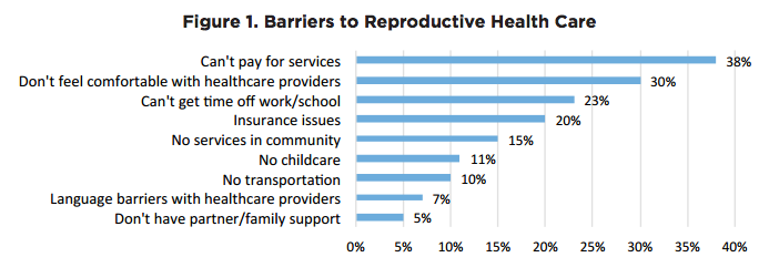 chart of barriers to repro health