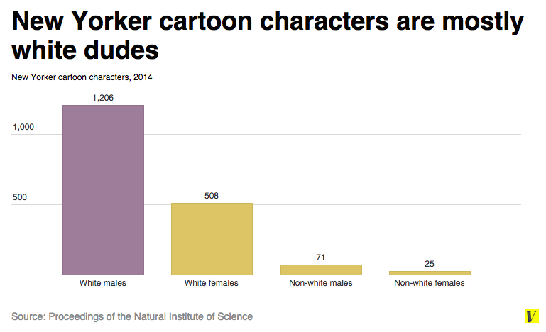 New Yorker character breakdown by race and gender