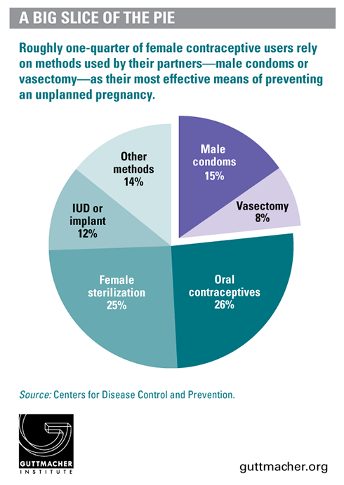 Chart Of The Day Why Arent Condoms And Vasectomies Covered Under