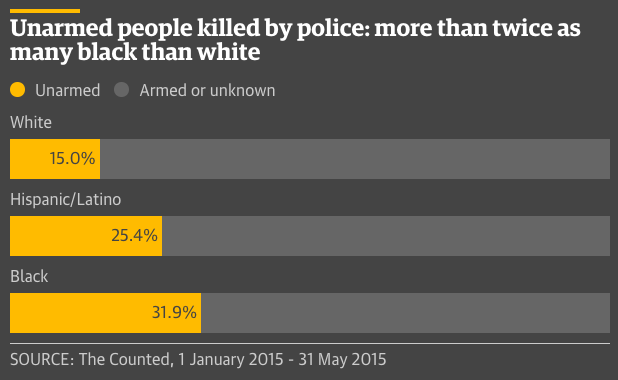 chart of unarmed people killed by police by race