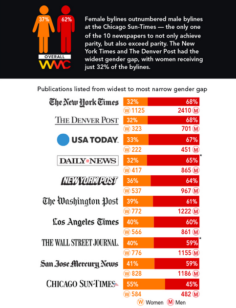 chart of gender gap in bylines at top newspapers