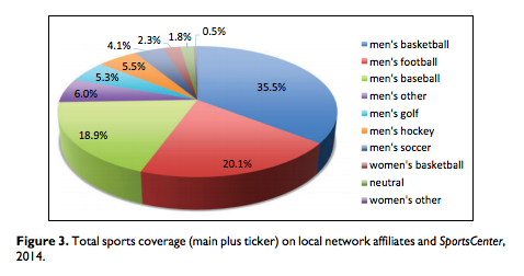pie chart of coverage by sport