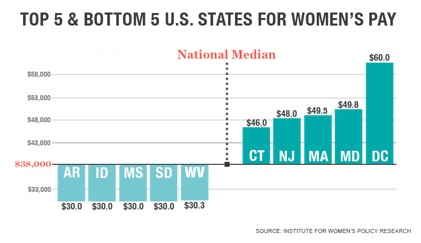 womens-median-pay-2
