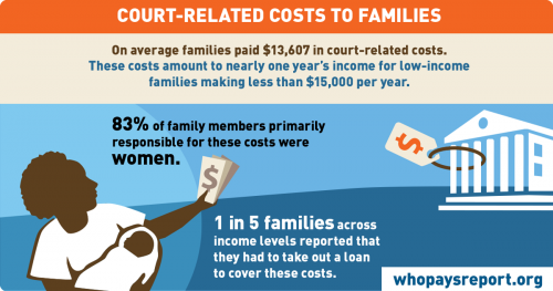 court-related costs to families graphic
