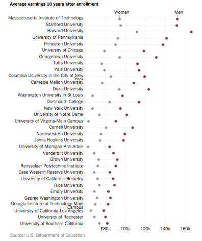 gender gap in graduate earnings at top colleges