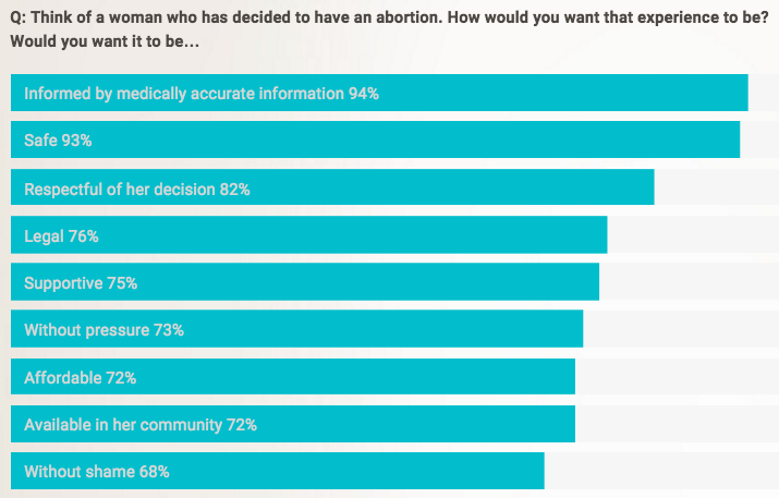chart of responses to question about what abortion experience should be like