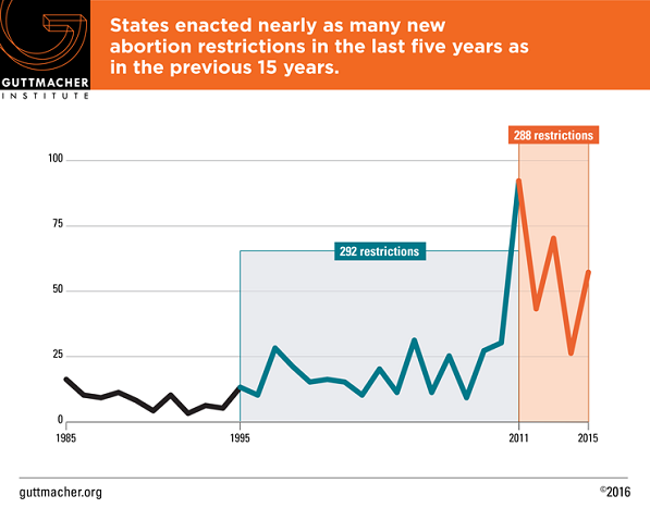 Chart showing abortions restrictions over time