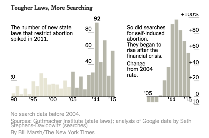 chart of abortion restrictions and google searches over time