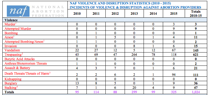 chart of types of clinic violence by year
