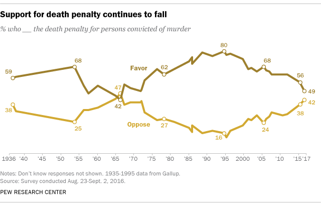 Graph showing the decline of support for the death penalty, which is now at its lowest point in four decades