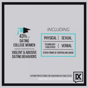 43% of dating college women report experiencing violent and abusive behaviors