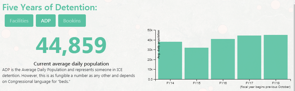 "Bar graph titled ""Five Years of Detention"" showing the number of people detained in ICE detention centers in the U.S. for the past 5 years. The number 44,859 represents the average daily population in detention"